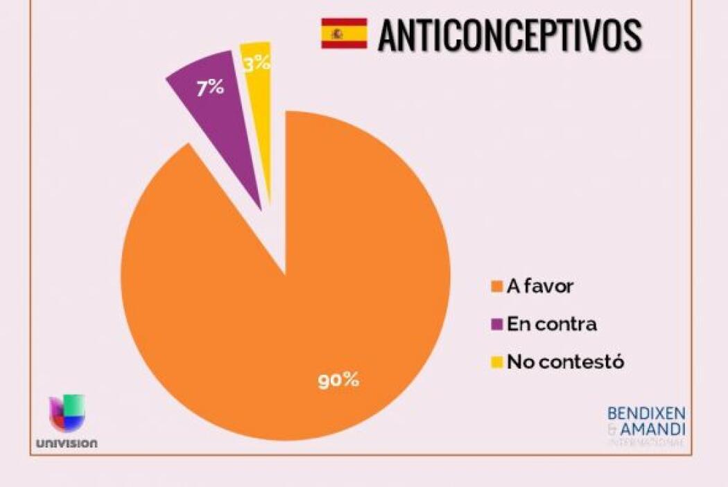 ¿Está usted a favor o en contra del uso de los anticonceptivos?
