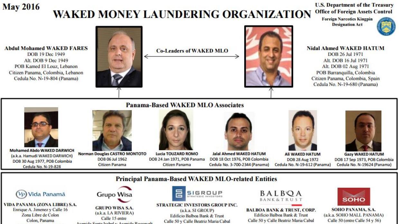 Esquema de la organización de lavado de dinero
