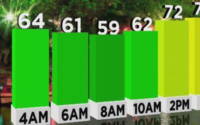 Soleado y fresco estará San Antonio el viernes 21 de octubre