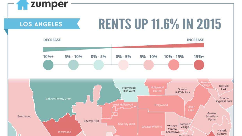 Los alquileres suben un 11.6% en 2015