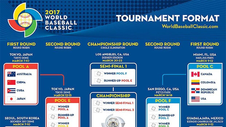 Calendario del Clásico Mundial de Béisbol 2017.