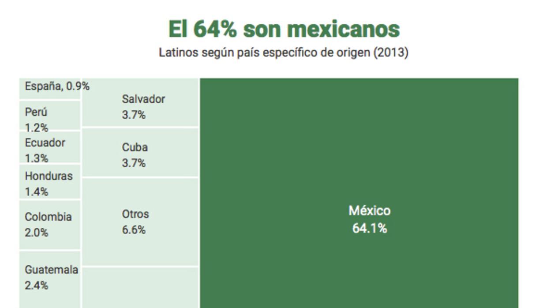 Nacionalidades hispanos EEUU