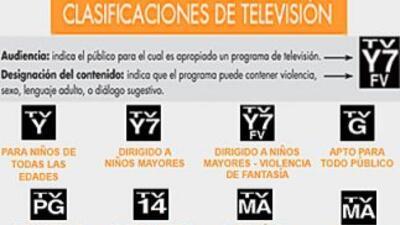 Clasificaciones de los programas de televisión y sus siglas.