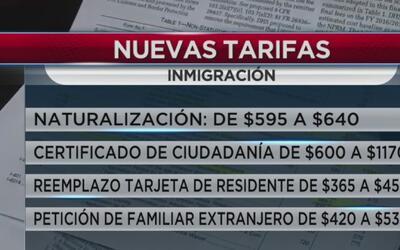 Aumentan precios de trámites migratorios a partir de este viernes