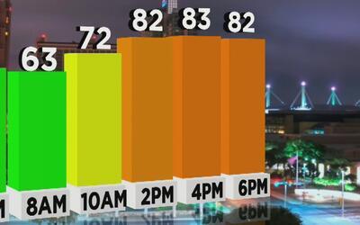Ambiente ligeramente húmedo y fresco para este miércoles en San Antonio
