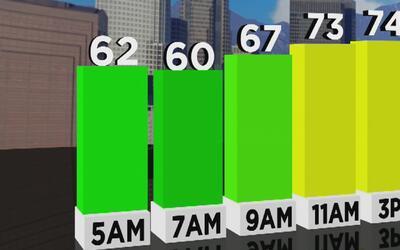 Este miércoles se mantienen las temperaturas altas y el cielo despejado...