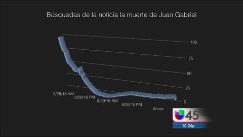 El impacto de la muerte de Juan Gabriel en redes sociales
