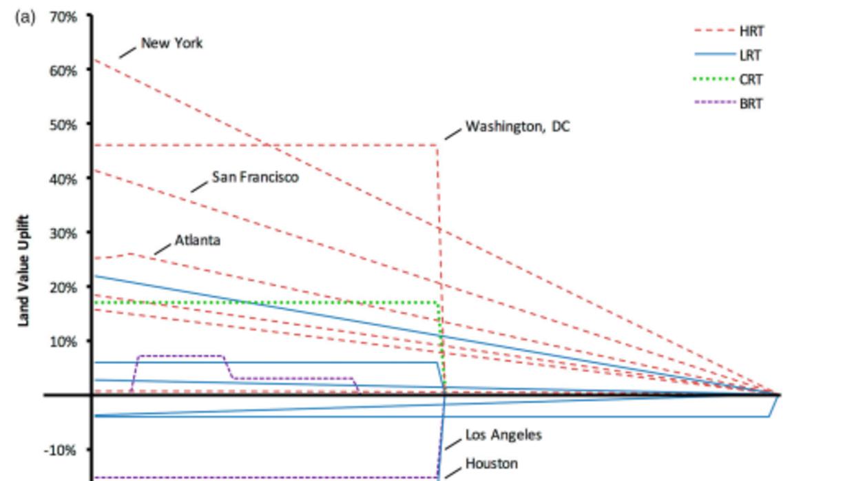 Coeficientes de valores de muestra para viviendas unifamiliares determin...