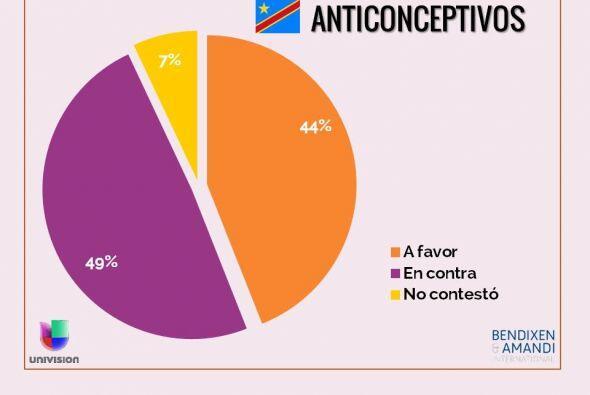 ¿Está usted a favor o en contra del uso de los anticoncept...