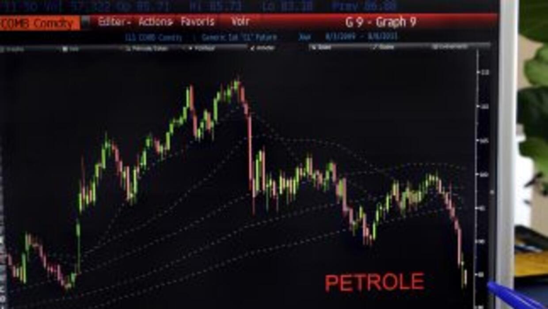 El precio de futuros del petróleo crudo para entrega en noviembre bajó 1...