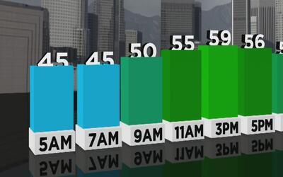 Jueves de cielo despejado, sol, mucho viento y frío en Los Ángeles