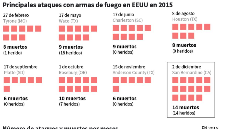 Ya van 355 tiroteos masivos en EEUU este año principalesAtaques.jpg