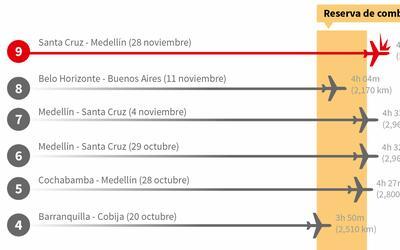 Promo vuelos LaMia