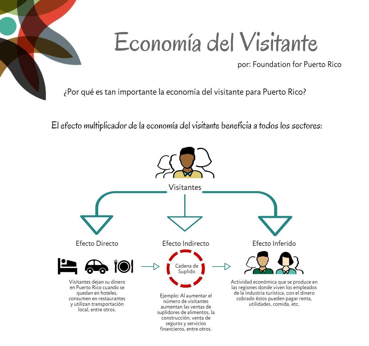 Foundation For Puerto Rico Apuesta A La Economía Del Visitante