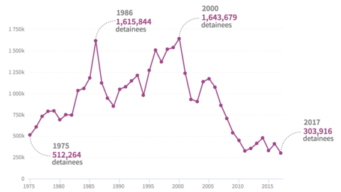 Image - The lowest number of migrants in 40 years