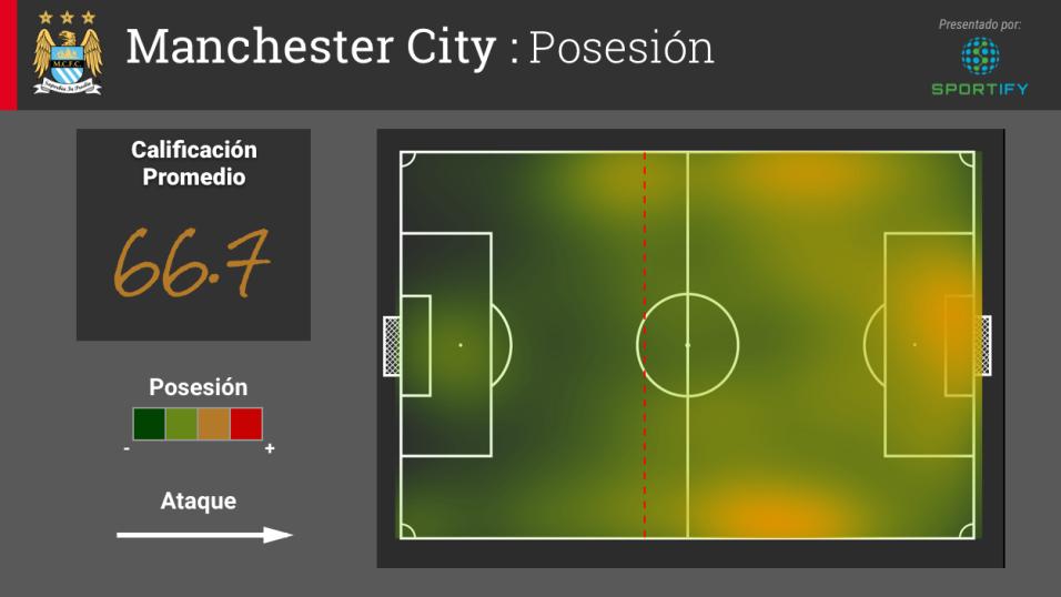 Agüero y Kompany podrían ser la diferencia para el Manchester City en su...