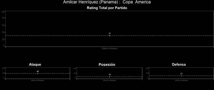 El ranking de los jugadores de Chile vs Panamá Amilcar%20Henri%CC%81quez...