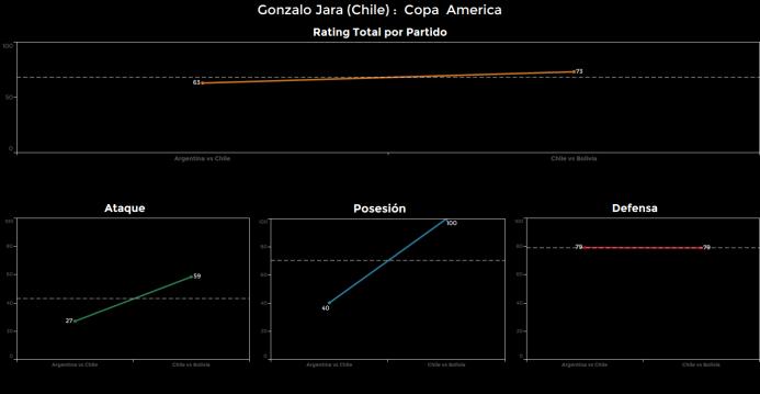 El ranking de los jugadores de Chile vs Bolivia Gonzalo%20Jara.png