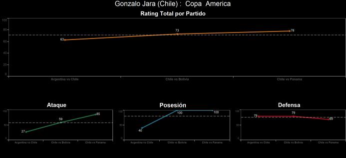 El ranking de los jugadores de Chile vs Panamá Gonzalo%20Jara.png