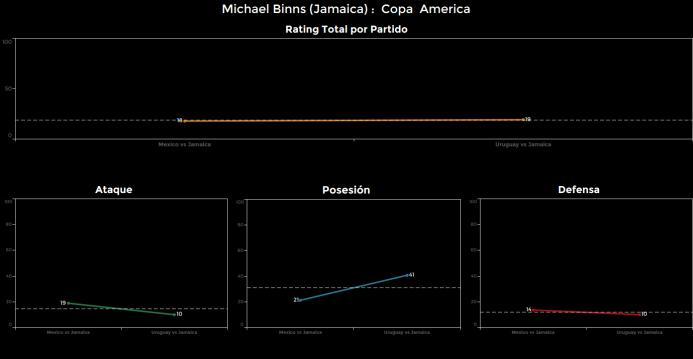 El ranking de los jugadores de Uruguay vs Jamaica Michael%20Binns.png