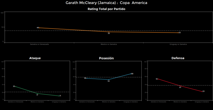 El ranking de los jugadores de Uruguay vs Jamaica Garath%20McCleary.png