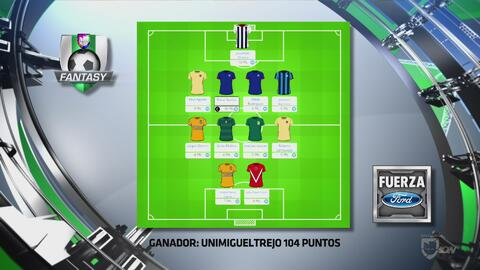 UniMiguelTrejo ganó el UD Fantasy de la Fecha 3 de la Liga MX