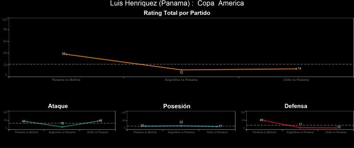 El ranking de los jugadores de Chile vs Panamá Luis%20Henri%CC%81quez.png