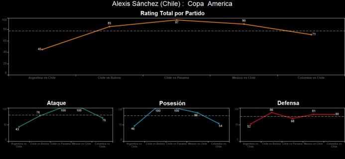El ranking de los jugadores de Colombia vs Chile Spanish-19.png