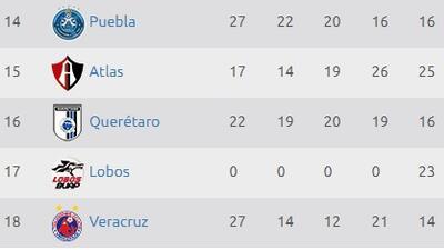 Así va el descenso tras la fecha 8 del Clausura 2018