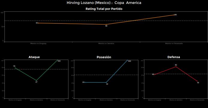 El ranking de los jugadores de México vs Venezuela Hirving%20Lozano.png