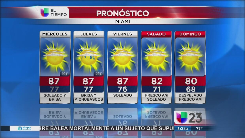 Temperaturas para el resto de la semana.