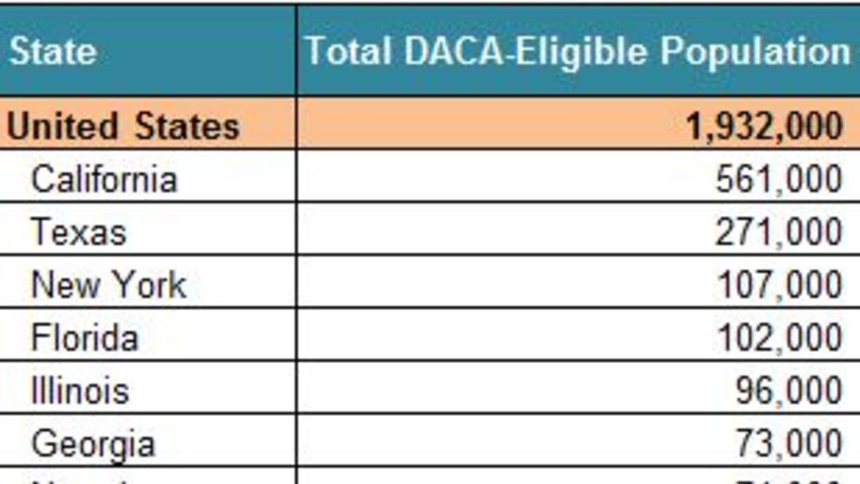 Top states for DACA recipients