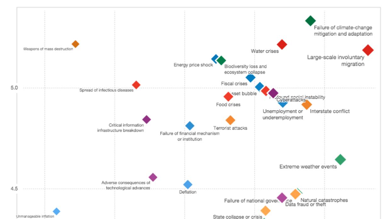 Foro Económico Mundial: el riesgo n°1 en 2016 es el cambio climático Scr...