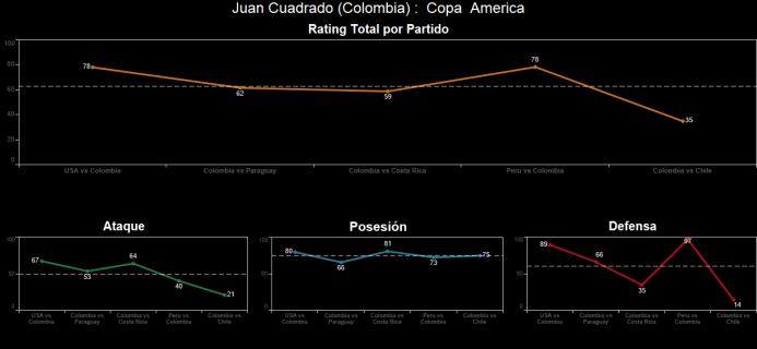 El ranking de los jugadores de Colombia vs Chile Spanish-7.png