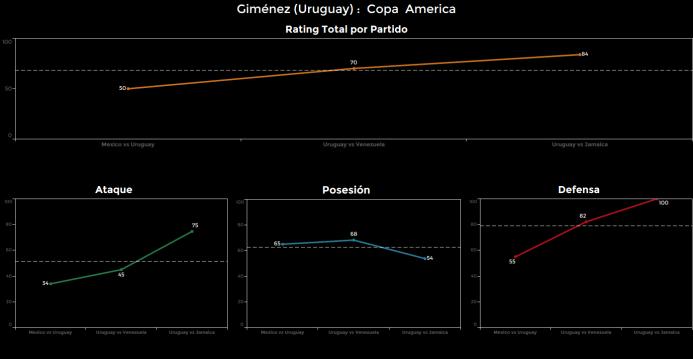 El ranking de los jugadores de Uruguay vs Jamaica Gimenez.png