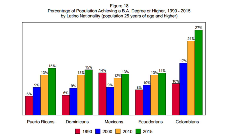 El porcentaje de la población que alcanza graduar de la universidad, sep...