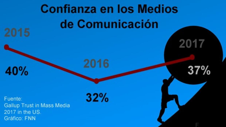 La crisis de las noticias falsas y la confusión entre medios serios y me...
