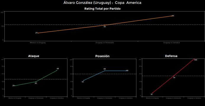 El ranking de los jugadores de Uruguay vs Jamaica Alvaro%20Gonzalez.png