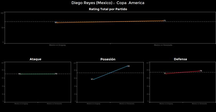 El ranking de los jugadores de México vs Venezuela Diego%20Reyes.png