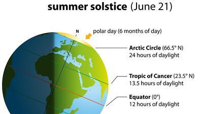 El solsticio llega lleno de amor para todos