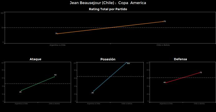 El ranking de los jugadores de Chile vs Bolivia Jean%20Beausejour.png