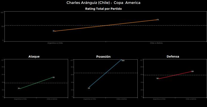 El ranking de los jugadores de Chile vs Bolivia Charles%20Aranguiz.png