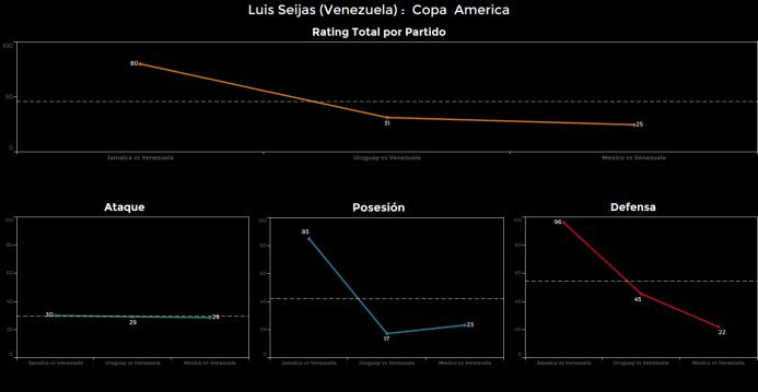 El ranking de los jugadores de México vs Venezuela Luis%20Seijas.png