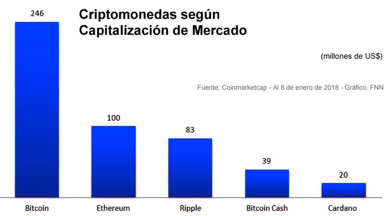 """Las monedas digitales que se """"minan"""" han llegado para quedarse."""