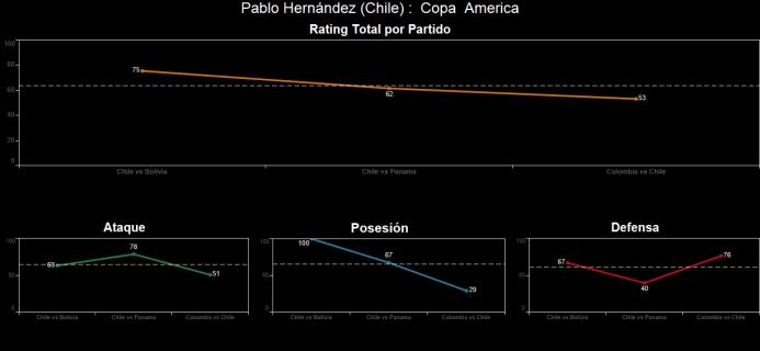 El ranking de los jugadores de Colombia vs Chile Spanish-15.png