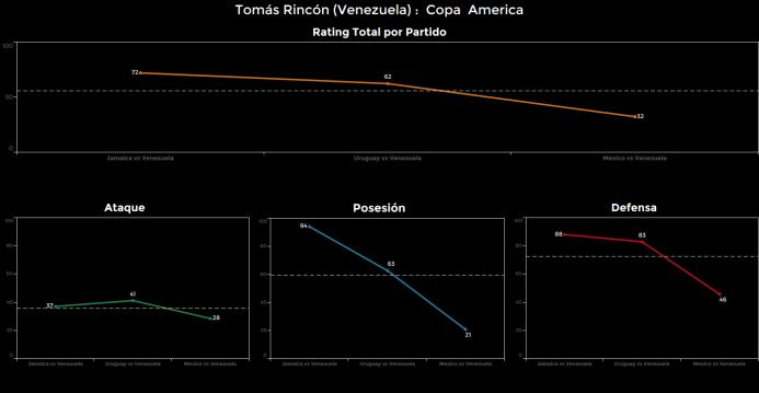El ranking de los jugadores de México vs Venezuela Tomas%20Rincon.png