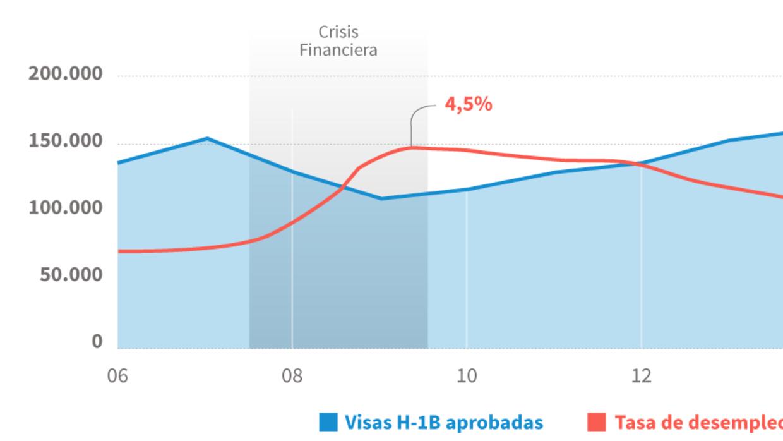 desempleo visas