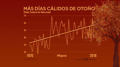 En un clima equilibrado, el número de días por encima y po...