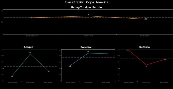 El ranking de los jugadores de Brasil vs Perú Elias.png