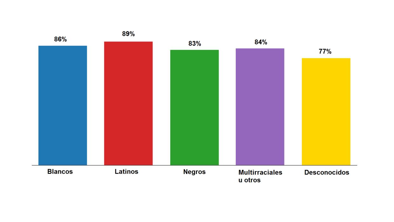 Retención docente en Denver. Porcentaje de profesores que regresaron par...